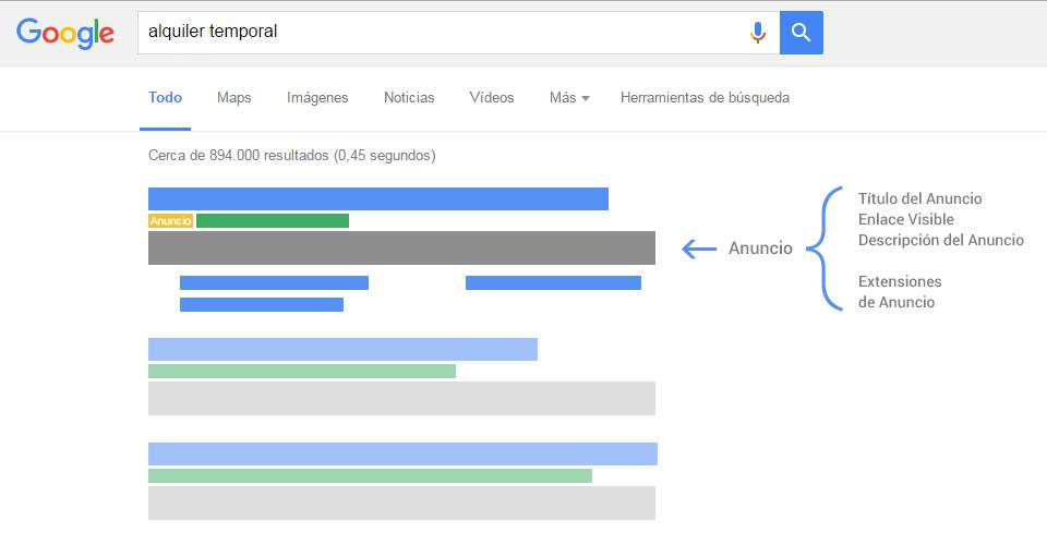 Ejemplo de Anuncio de Google AdWords en los resultados de búsqueda de Google